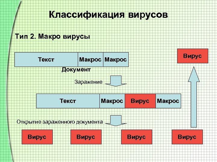 Классификация вирусов Тип 2. Макро вирусы Текст Вирус Макрос Документ Заражение Текст Макрос Вирус