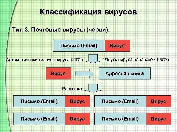 Классификация вирусов Тип 3. Почтовые вирусы (черви). Письмо (Email) Автоматический запуск вируса (20%) Вирус