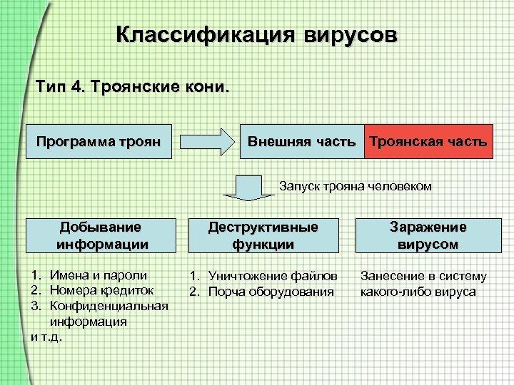 Классификация вирусов Тип 4. Троянские кони. Программа троян Внешняя часть Троянская часть Запуск трояна