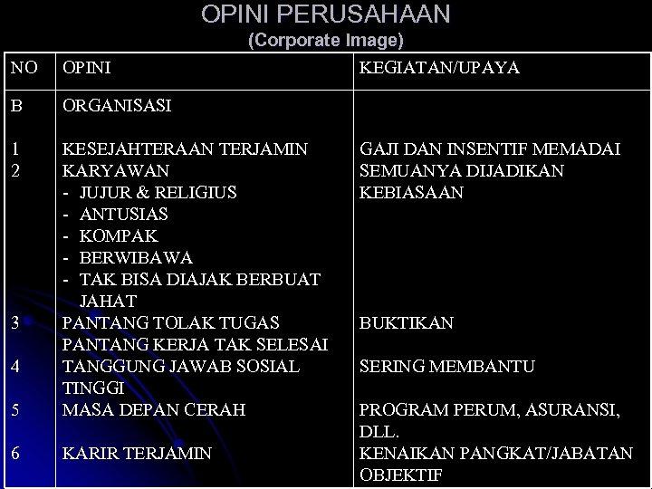 OPINI PERUSAHAAN (Corporate Image) KEGIATAN/UPAYA NO OPINI B ORGANISASI 1 2 5 KESEJAHTERAAN TERJAMIN