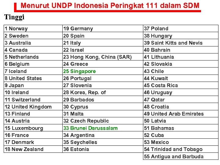 Menurut UNDP Indonesia Peringkat 111 dalam SDM Tinggi 1 Norway 2 Sweden 3 Australia