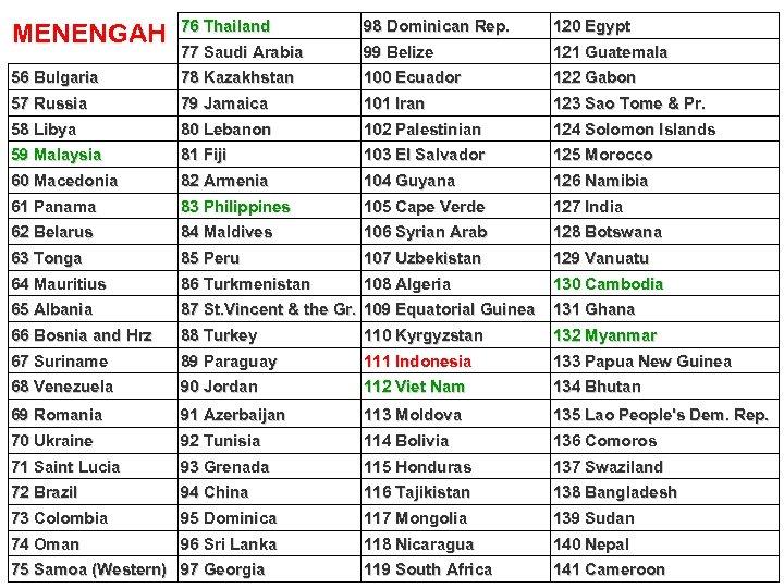 MENENGAH 76 Thailand 98 Dominican Rep. 120 Egypt 77 Saudi Arabia 99 Belize 121