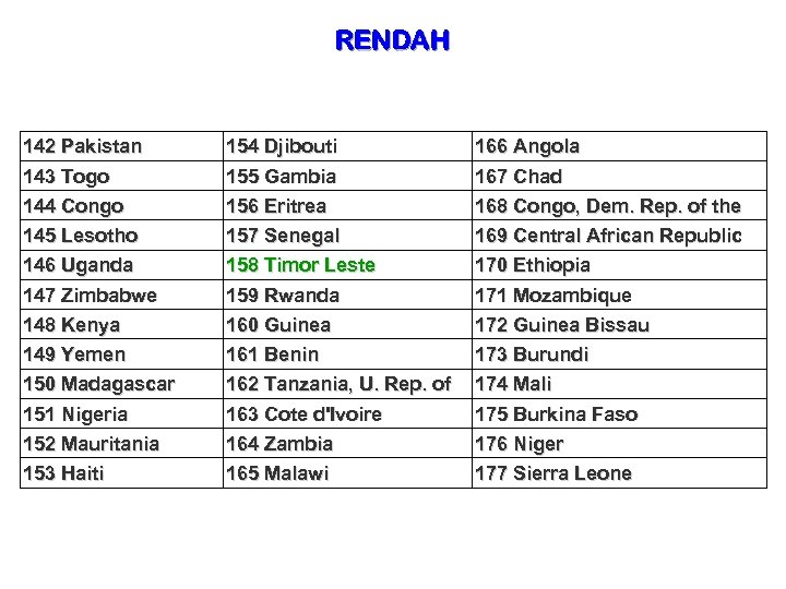 RENDAH 142 Pakistan 143 Togo 154 Djibouti 155 Gambia 166 Angola 167 Chad 144