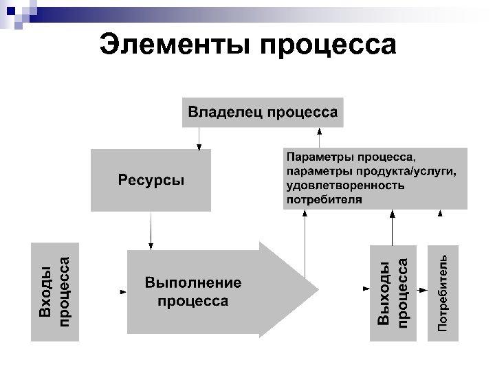 Элементы процесса