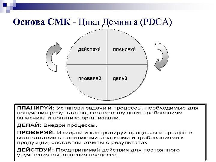 Основа СМК - Цикл Деминга (PDCA)