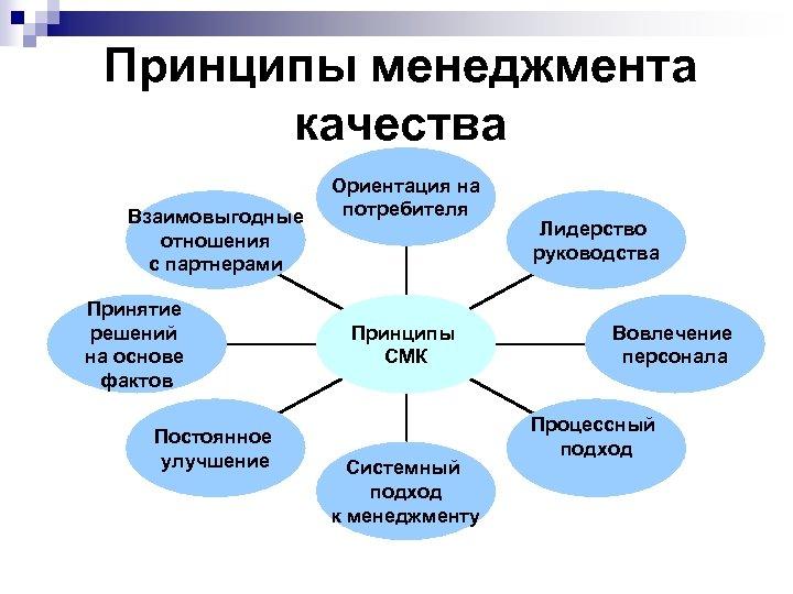 Принципы менеджмента качества Взаимовыгодные отношения с партнерами Принятие решений на основе фактов Постоянное улучшение