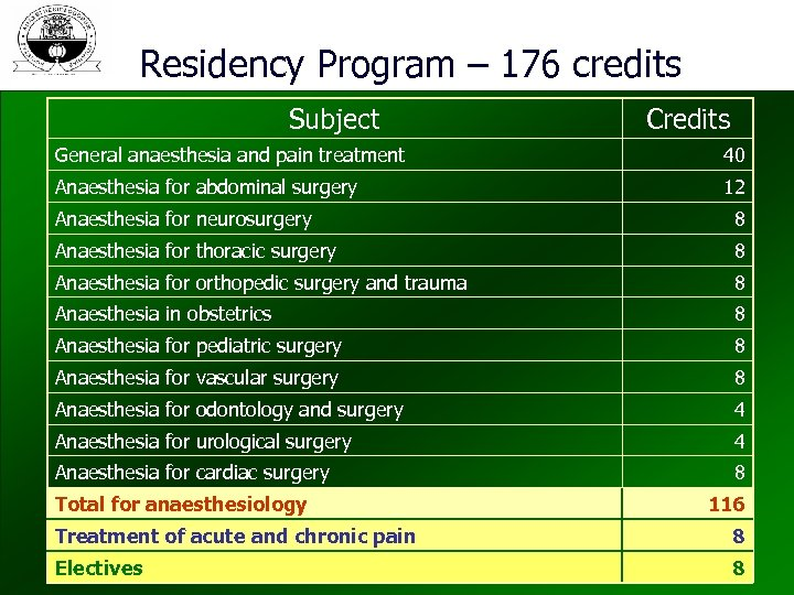 Residency Program – 176 credits Subject Credits General anaesthesia and pain treatment 40 Anaesthesia
