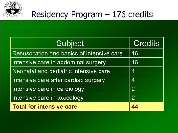 Residency Program – 176 credits Subject Resuscitation and basics of intensive care Intensive care
