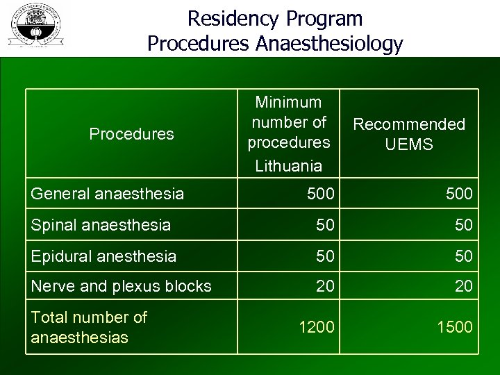 Residency Program Procedures Anaesthesiology Procedures General anaesthesia Minimum number of procedures Lithuania Recommended UEMS