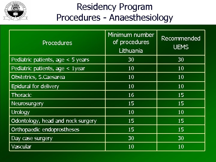 Residency Program Procedures - Anaesthesiology Minimum number of procedures Lithuania Recommended UEMS Pediatric patients,