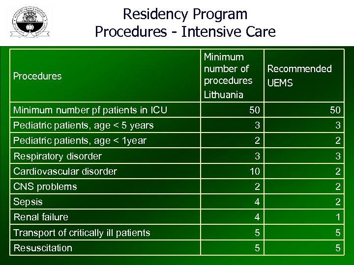 Residency Program Procedures - Intensive Care Procedures Minimum number pf patients in ICU Minimum