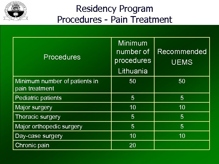 Residency Program Procedures - Pain Treatment Procedures Minimum number of Recommended procedures UEMS Lithuania