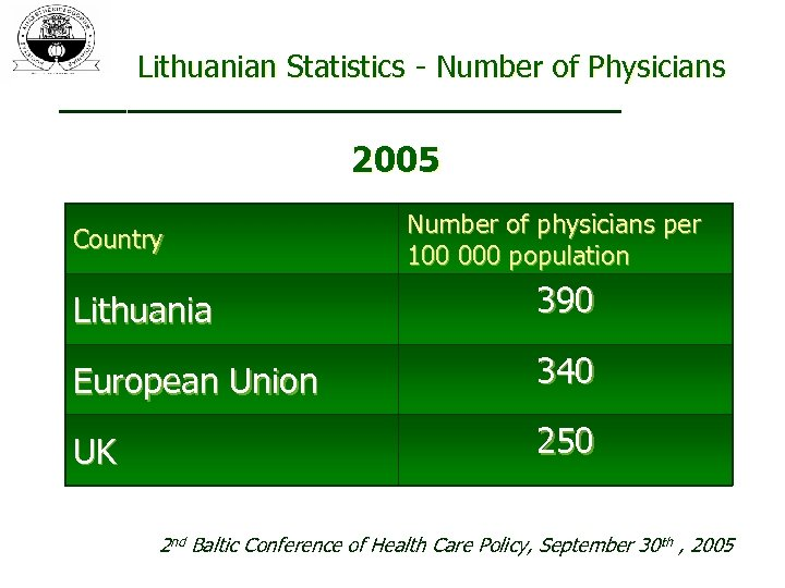 Lithuanian Statistics - Number of Physicians 2005 Country Number of physicians per 100 000