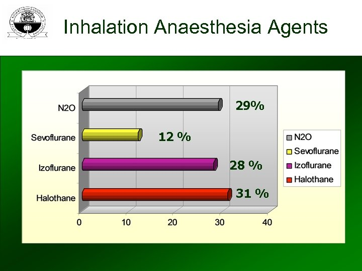 Inhalation Anaesthesia Agents 29% 12 % 28 % 31 %