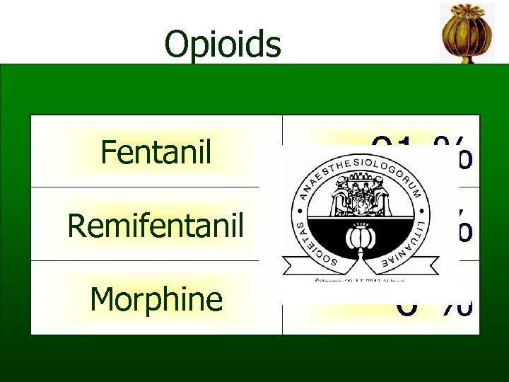 Opioids Fentanil 91 % Remifentanil 0, 1 % Morphine 6%