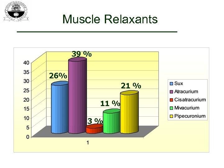 Muscle Relaxants 39 % 26% 21 % 11 % 3%