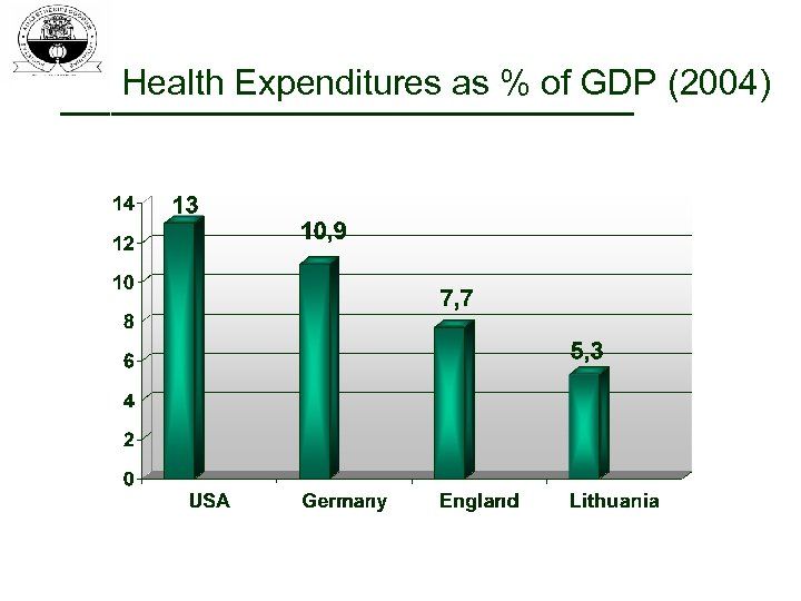 Health Expenditures as % of GDP (2004)