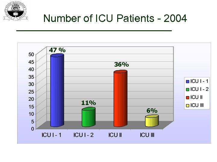 Number of ICU Patients - 2004 47 % 36% 11% 6%