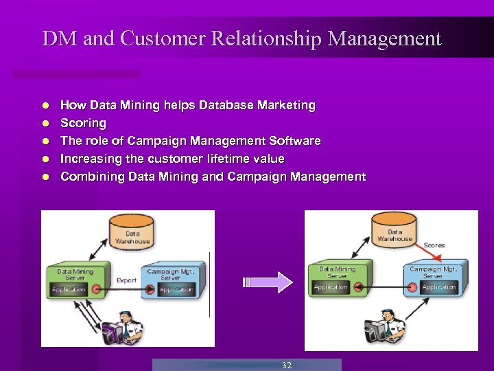 DM and Customer Relationship Management How Data Mining helps Database Marketing Scoring The role