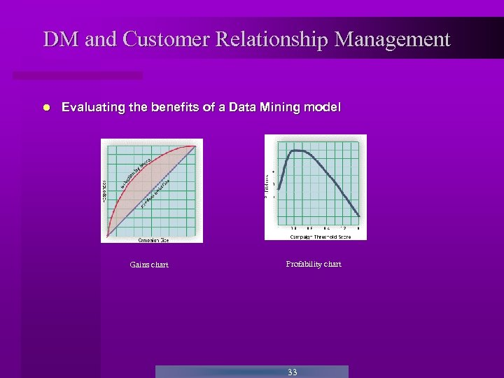 DM and Customer Relationship Management Evaluating the benefits of a Data Mining model Gains