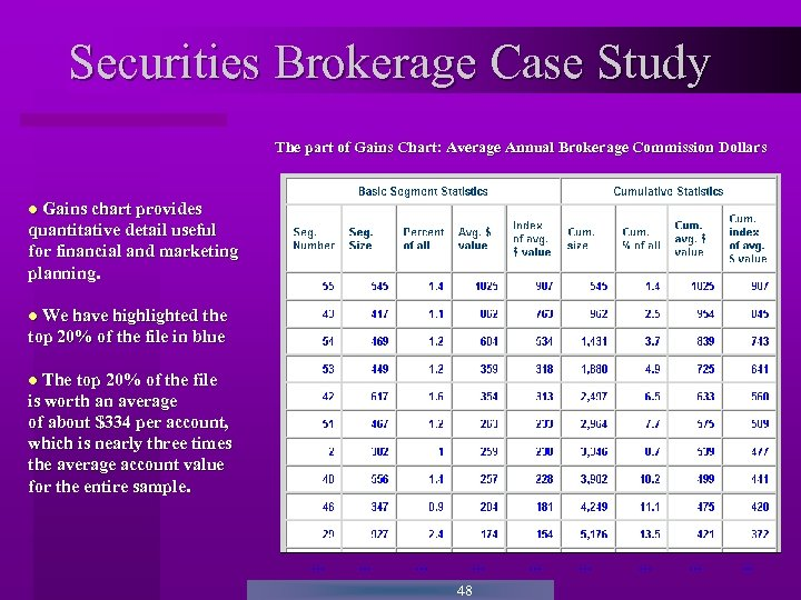Securities Brokerage Case Study The part of Gains Chart: Average Annual Brokerage Commission Dollars