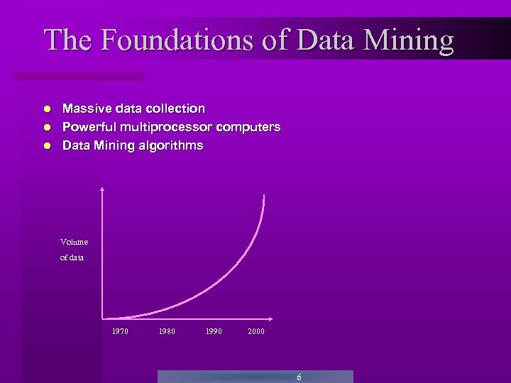 The Foundations of Data Mining Massive data collection Powerful multiprocessor computers Data Mining algorithms