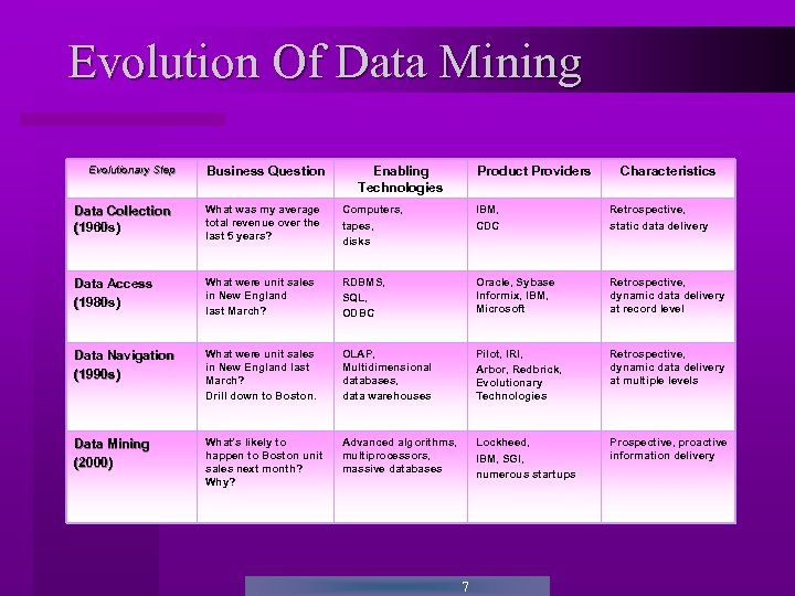 Evolution Of Data Mining Evolutionary Step Business Question Enabling Technologies Product Providers Characteristics Data