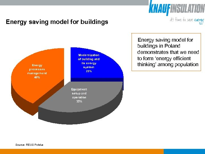 Energy saving model for buildings in Poland demonstrates that we need to form 'energy