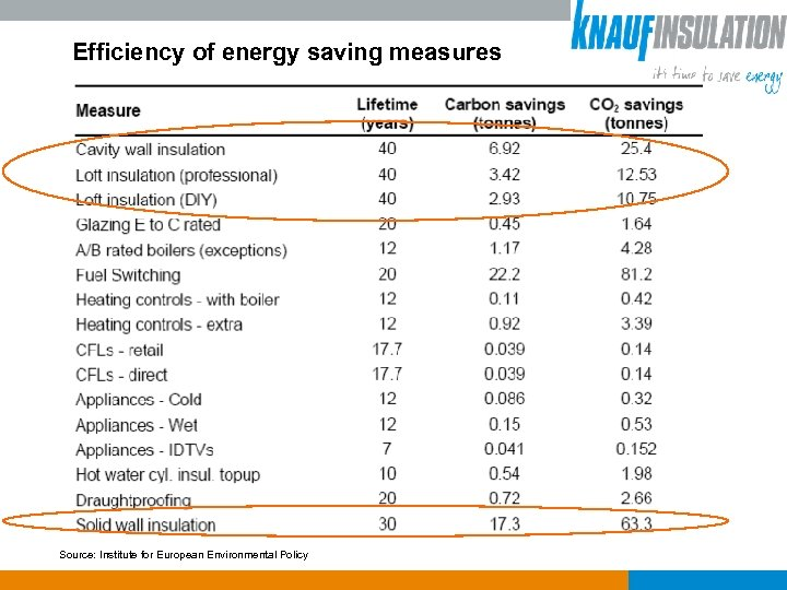 Efficiency of energy saving measures Source: Institute for European Environmental Policy