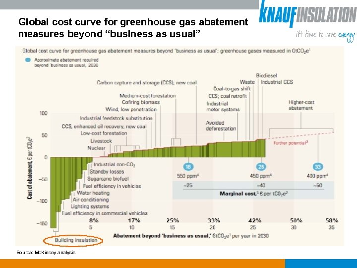 "Global cost curve for greenhouse gas abatement measures beyond ""business as usual"" Source: Mc."