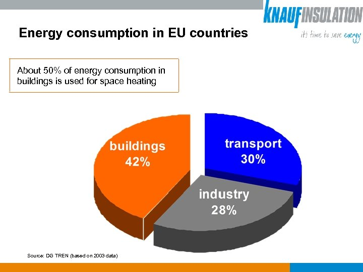 Energy consumption in EU countries About 50% of energy consumption in buildings is used