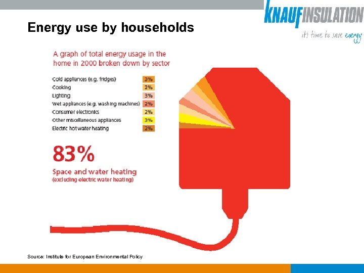 Energy use by households Source: Institute for European Environmental Policy