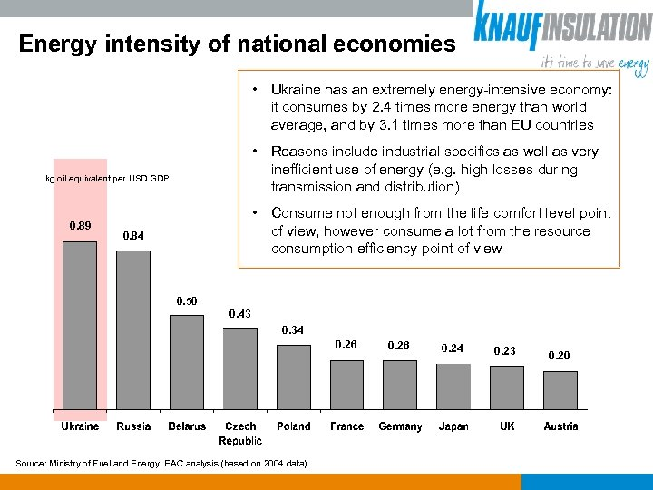Energy intensity of national economies • Ukraine has an extremely energy-intensive economy: it consumes