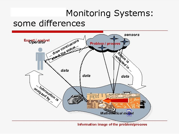 Information Monitoring Systems: some differences sensors Expert / analyst Operator ns sio. lu nc