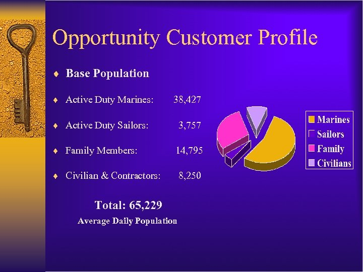 Opportunity Customer Profile ¨ Base Population ¨ Active Duty Marines: 38, 427 ¨ Active