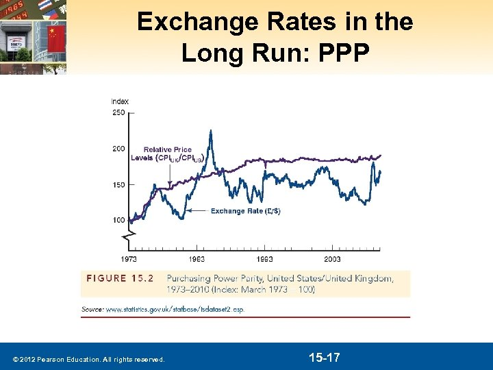 Exchange Rates in the Long Run: PPP © 2012 Pearson Education. All rights reserved.
