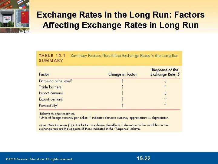 Exchange Rates in the Long Run: Factors Affecting Exchange Rates in Long Run ©