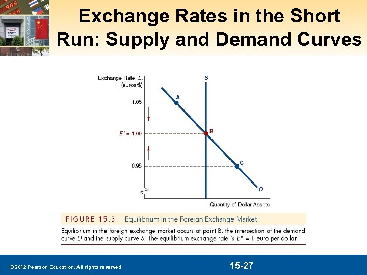 Exchange Rates in the Short Run: Supply and Demand Curves © 2012 Pearson Education.