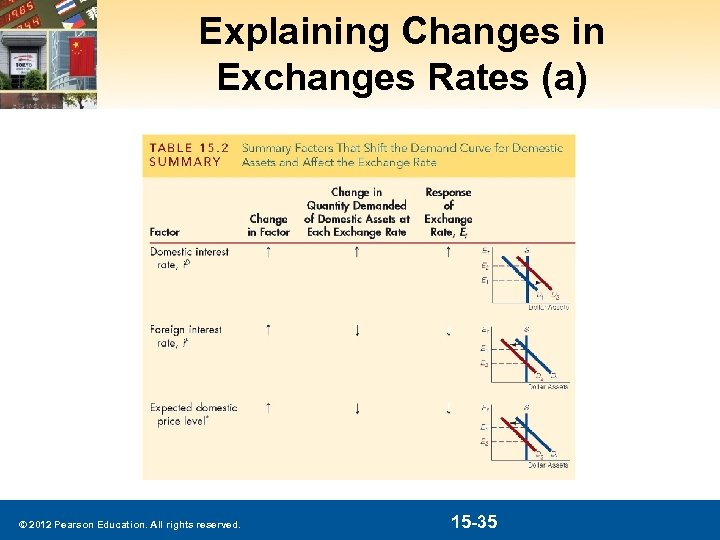 Explaining Changes in Exchanges Rates (a) © 2012 Pearson Education. All rights reserved. 15