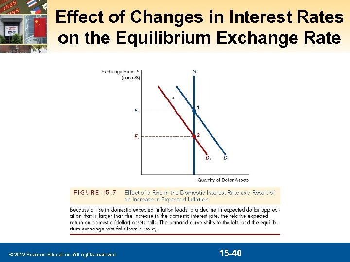 Effect of Changes in Interest Rates on the Equilibrium Exchange Rate © 2012 Pearson