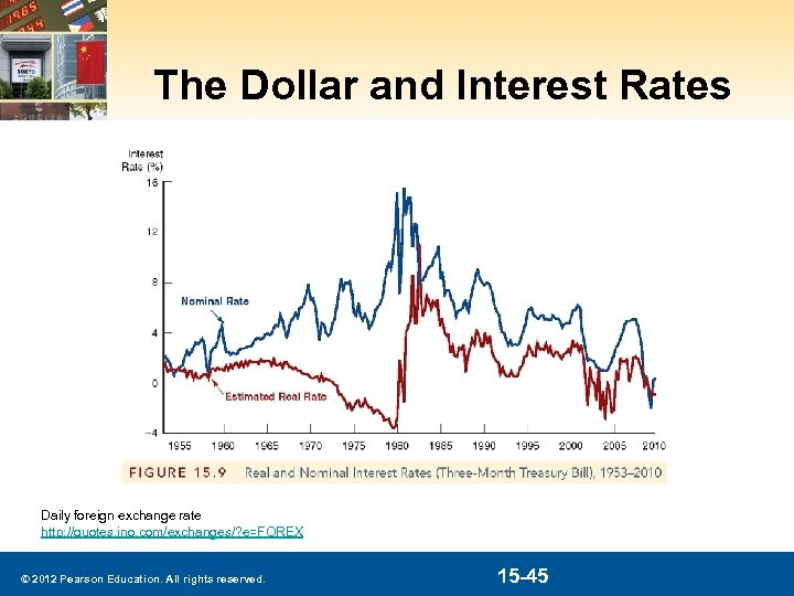 The Dollar and Interest Rates Daily foreign exchange rate http: //quotes. ino. com/exchanges/? e=FOREX