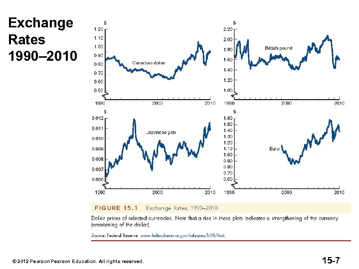 Exchange Rates 1990– 2010 © 2012 Pearson Education. All rights reserved. 15 -7