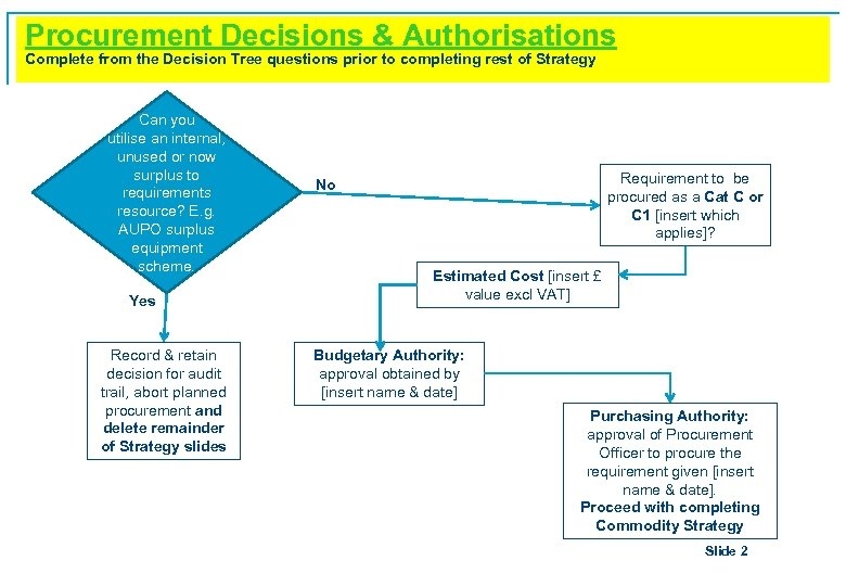 Procurement Decisions & Authorisations Complete from the Decision Tree questions prior to completing rest