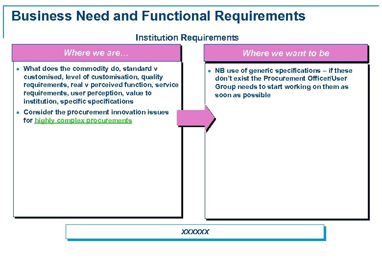 Business Need and Functional Requirements Institution Requirements Where we are… · What does the