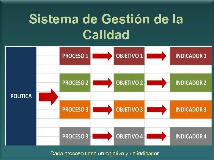 Sistema de Gestión de la Calidad Cada proceso tiene un objetivo y un indicador