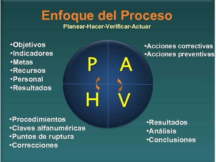Enfoque del Proceso Planear-Hacer-Verificar-Actuar • Objetivos • Indicadores • Metas • Recursos • Personal