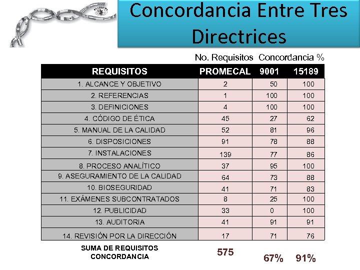 Concordancia Entre Tres Directrices No. Requisitos Concordancia % REQUISITOS PROMECAL 9001 15189 1. ALCANCE