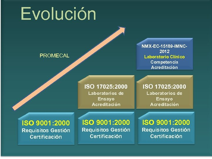 Evolución NMX-EC-15189 -IMNC 2012 Laboratorio Clínico Competencia Acreditación PROMECAL ISO 17025: 2000 Laboratorios de
