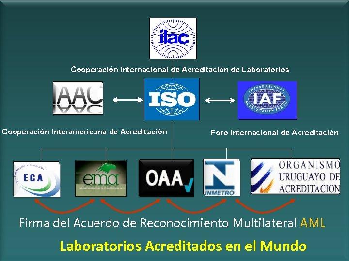 Cooperación Internacional de Acreditación de Laboratorios Cooperación Interamericana de Acreditación Foro Internacional de Acreditación
