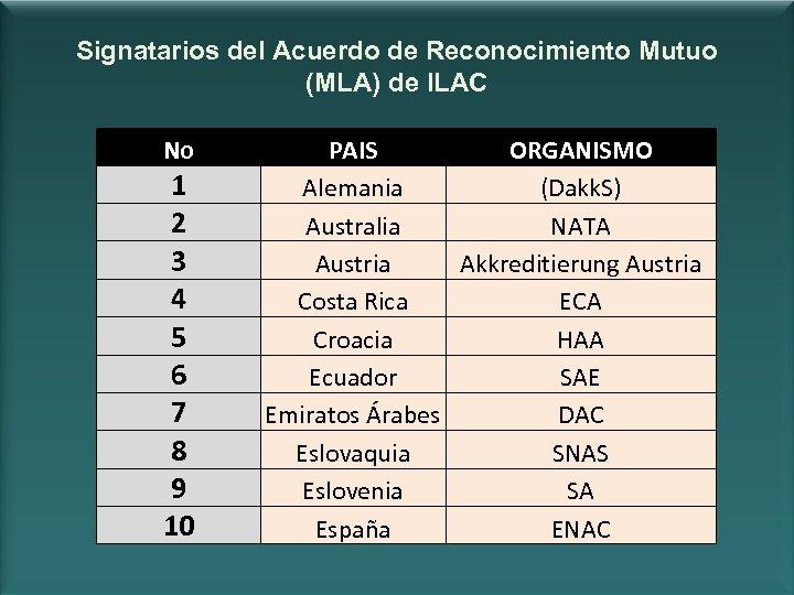 Signatarios del Acuerdo de Reconocimiento Mutuo (MLA) de ILAC No 1 2 3 4